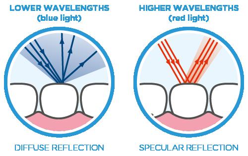 Harmonize light reflection properties